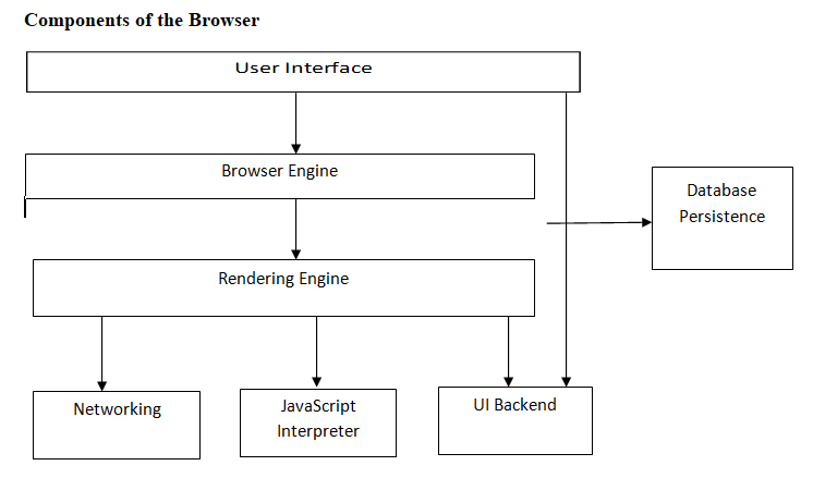 Web browser's high-level structure