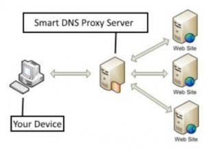 How you can configure smart DNS proxy to Watch American Netflix on a Smart TV-min